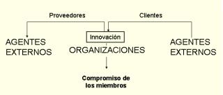Las empresas como proveedoras y clientes de innovación.